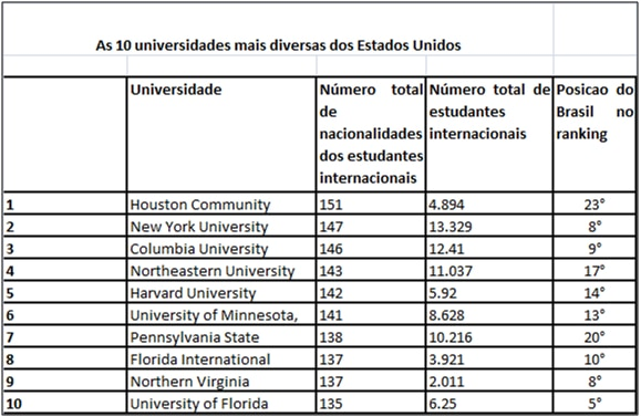 Universidades mais diversas dos Estados Unidos